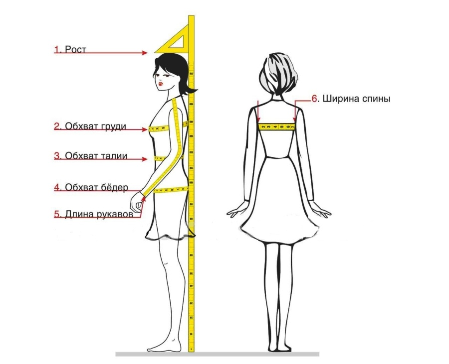 The rules of taking clothing measurements